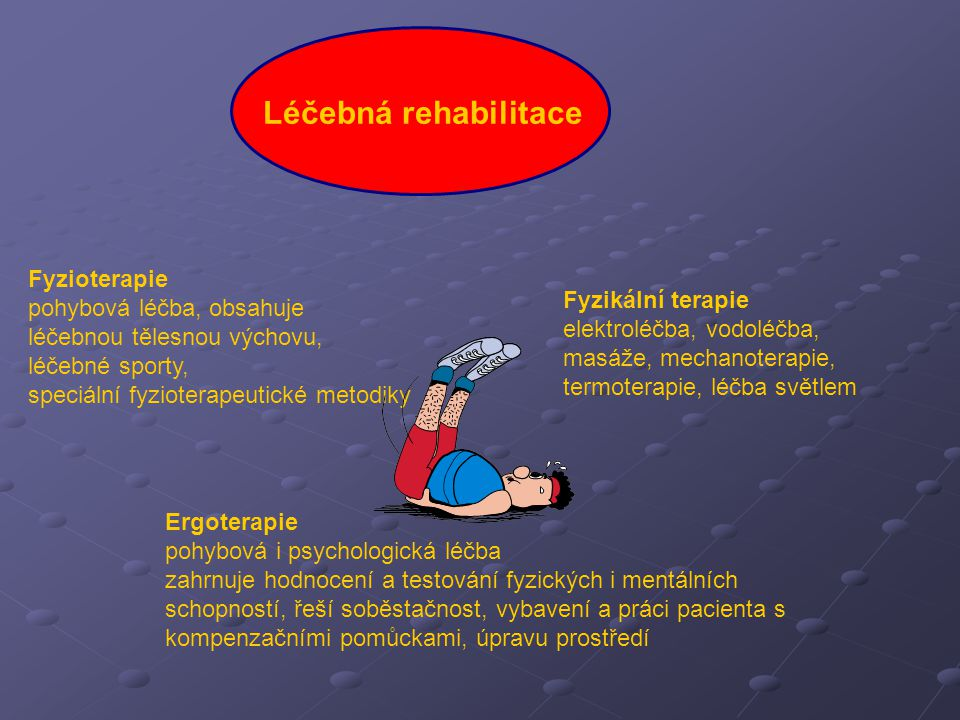 Léčebná rehabilitace Fyzioterapie pohybová léčba, obsahuje