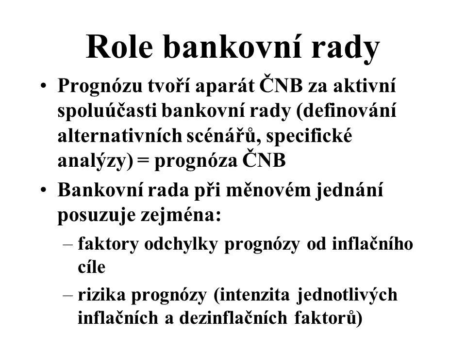 Role bankovní rady