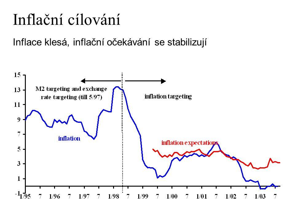 Inflační cílování Inflace klesá, inflační očekávání se stabilizují