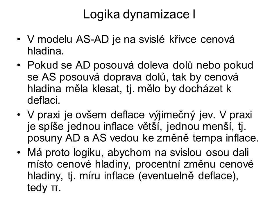 Logika dynamizace I V modelu AS-AD je na svislé křivce cenová hladina.