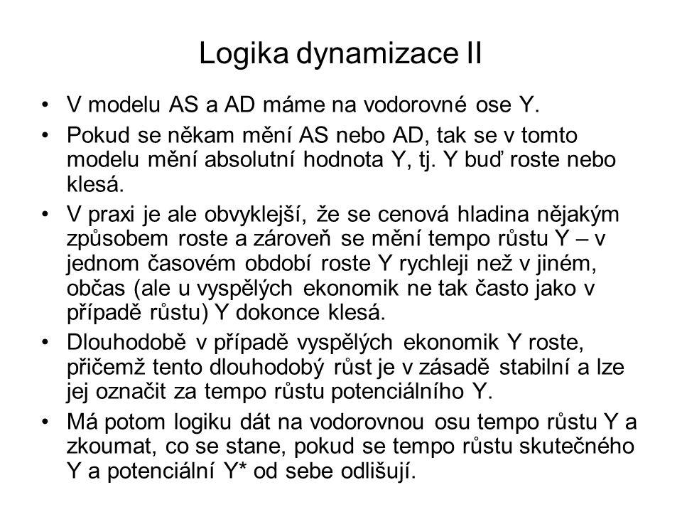 Logika dynamizace II V modelu AS a AD máme na vodorovné ose Y.