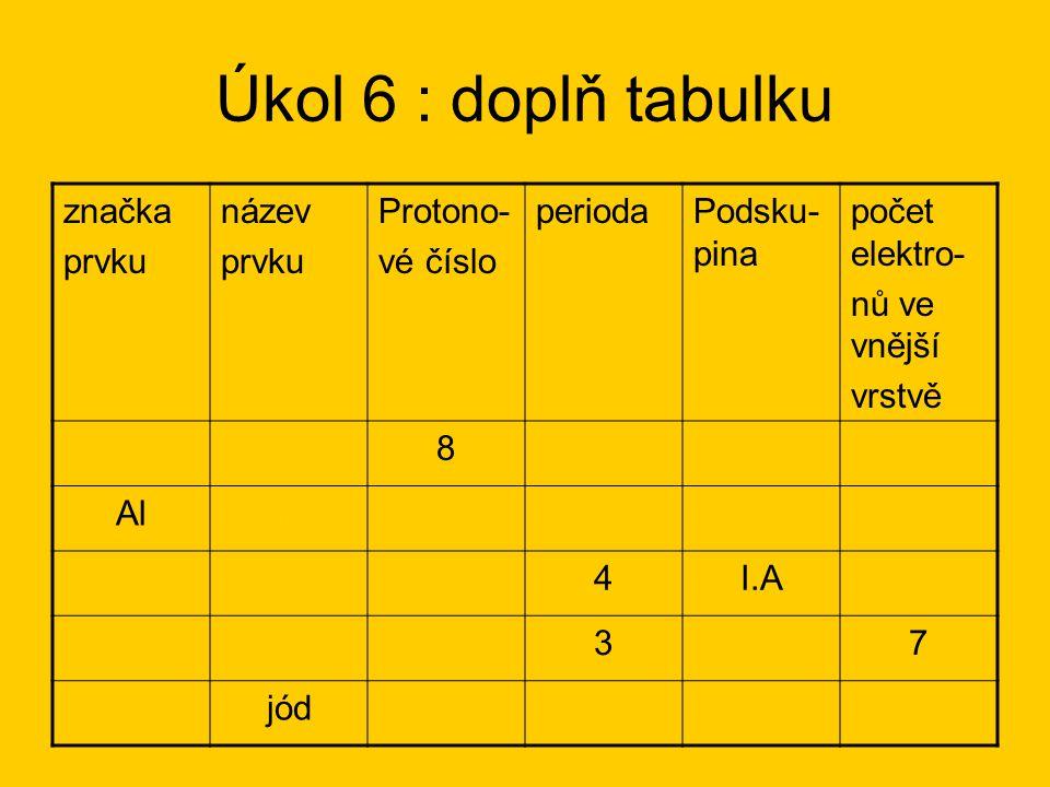 Úkol 6 : doplň tabulku značka prvku název Protono- vé číslo perioda