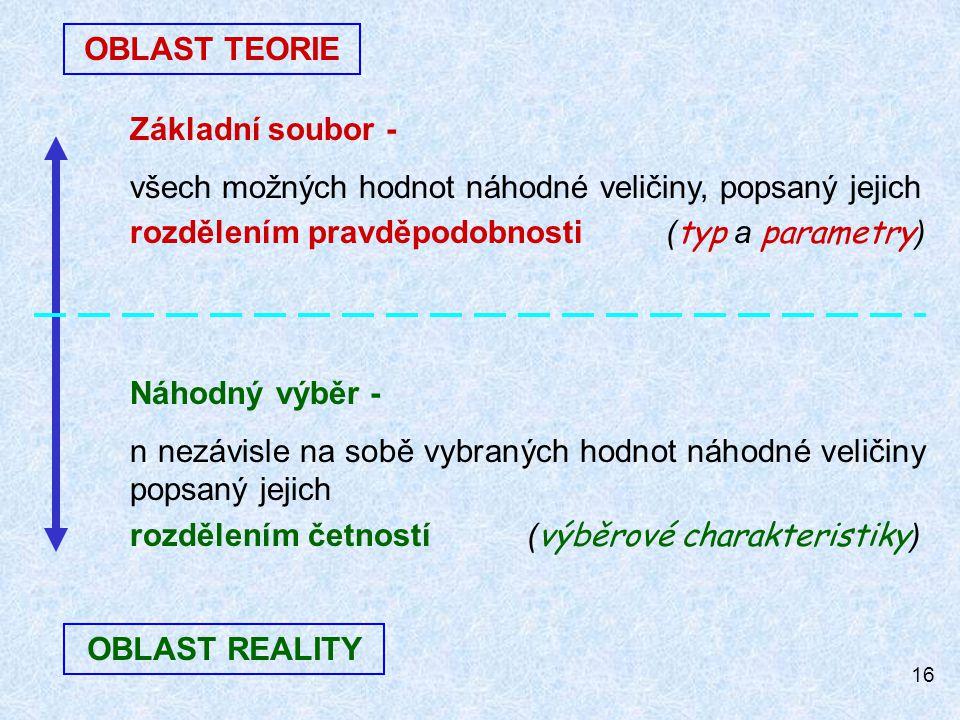 OBLAST TEORIE Základní soubor - všech možných hodnot náhodné veličiny, popsaný jejich. rozdělením pravděpodobnosti (typ a parametry)