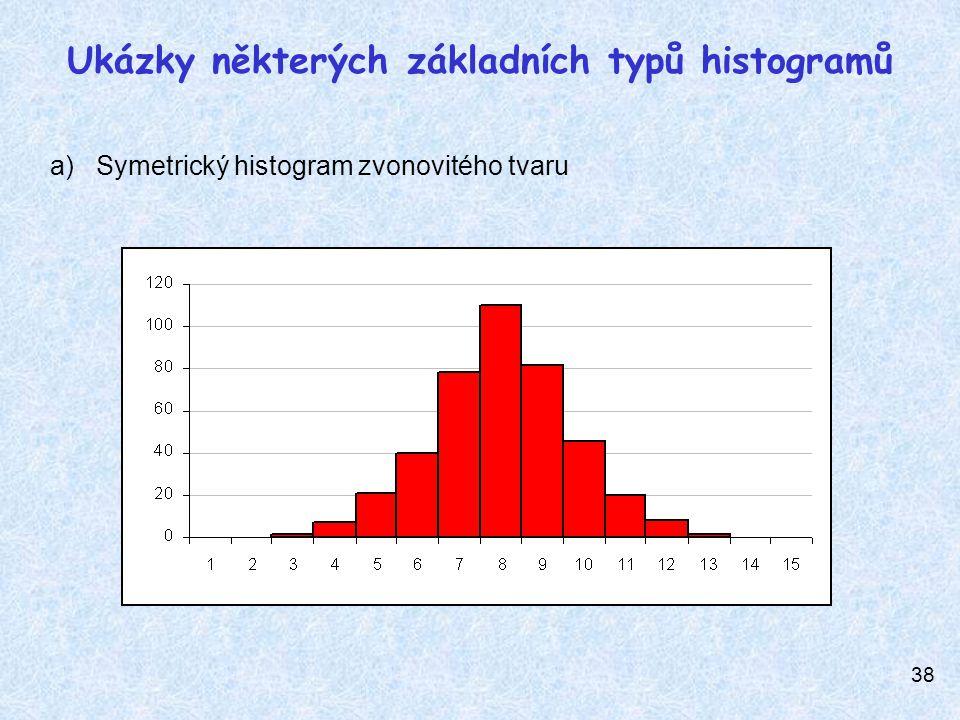 Ukázky některých základních typů histogramů