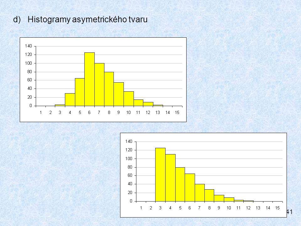 d) Histogramy asymetrického tvaru