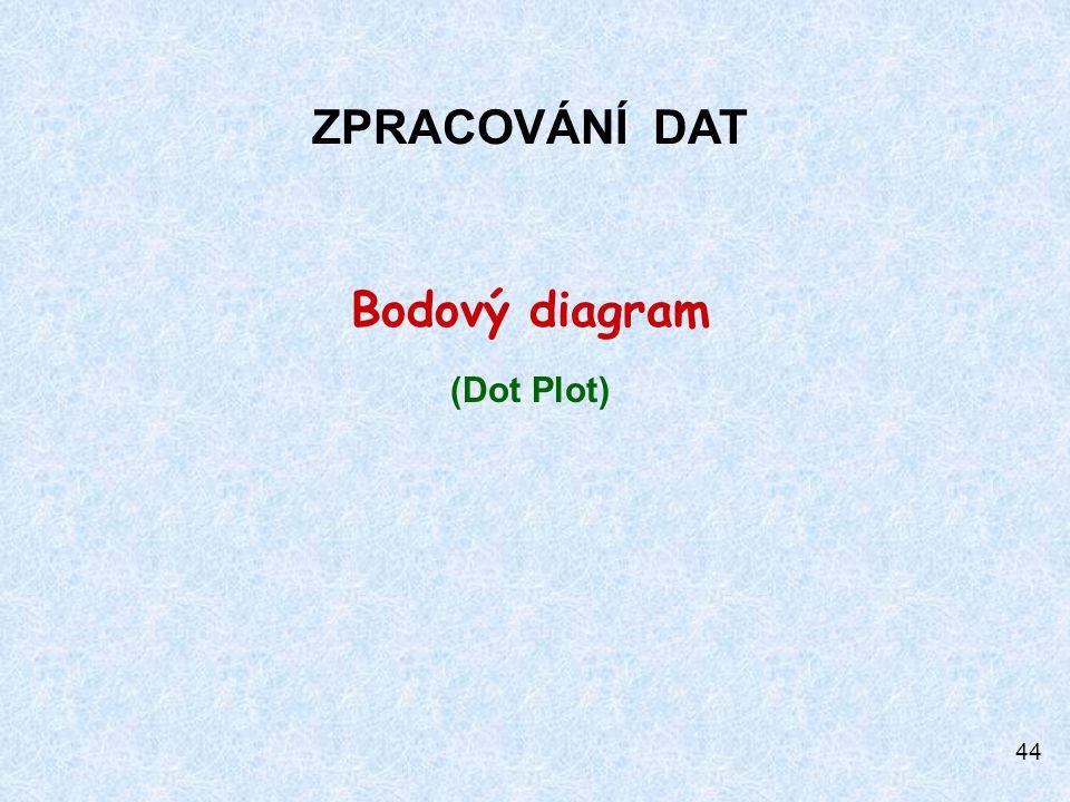 ZPRACOVÁNÍ DAT Bodový diagram (Dot Plot)