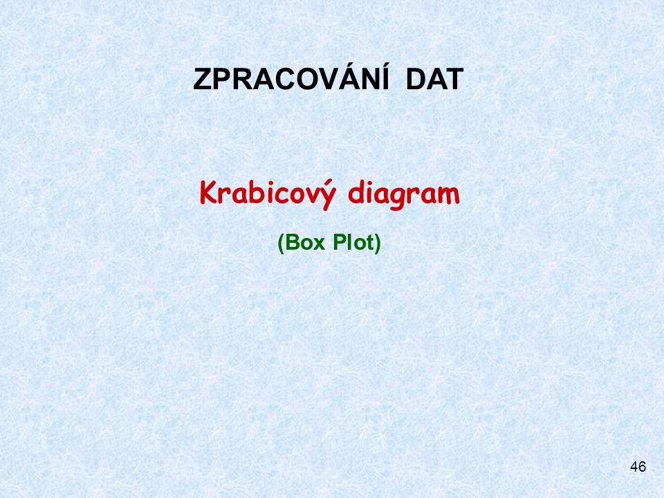 ZPRACOVÁNÍ DAT Krabicový diagram (Box Plot)