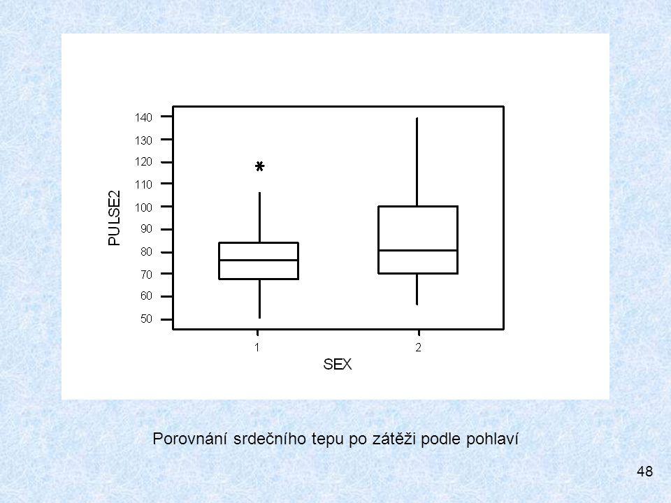 Porovnání srdečního tepu po zátěži podle pohlaví