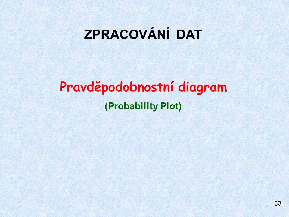 Pravděpodobnostní diagram