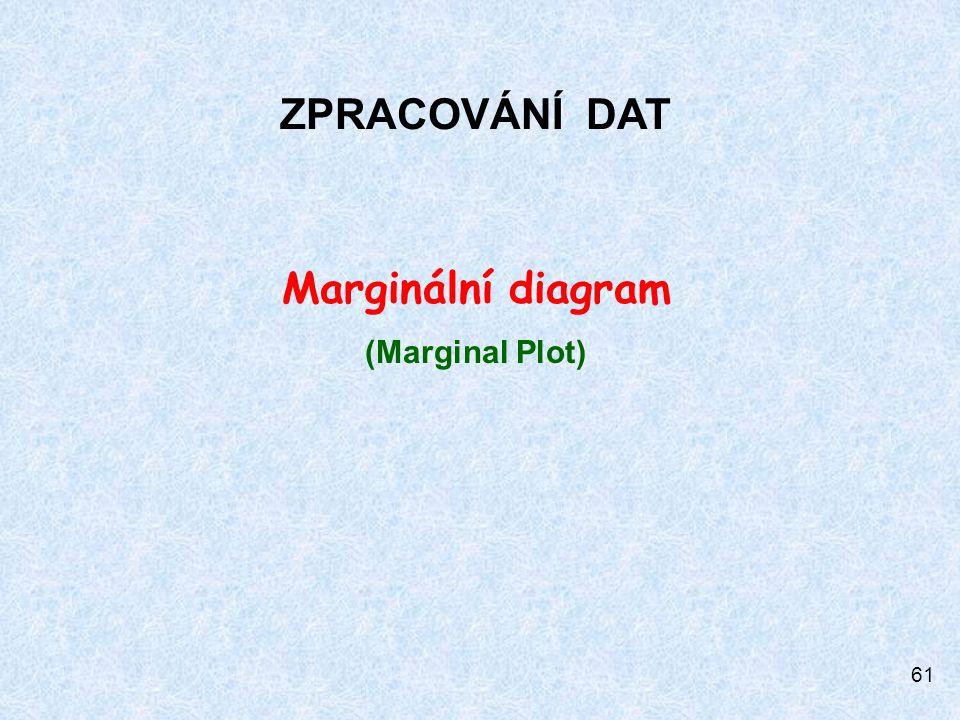 ZPRACOVÁNÍ DAT Marginální diagram (Marginal Plot)