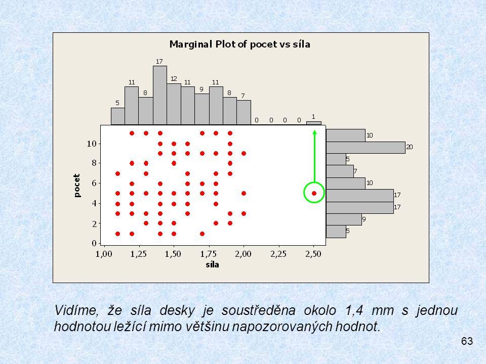 Vidíme, že síla desky je soustředěna okolo 1,4 mm s jednou hodnotou ležící mimo většinu napozorovaných hodnot.