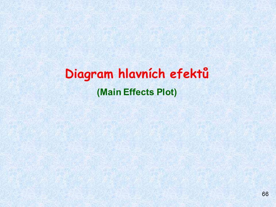 Diagram hlavních efektů