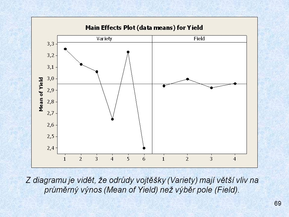 Z diagramu je vidět, že odrůdy vojtěšky (Variety) mají větší vliv na průměrný výnos (Mean of Yield) než výběr pole (Field).