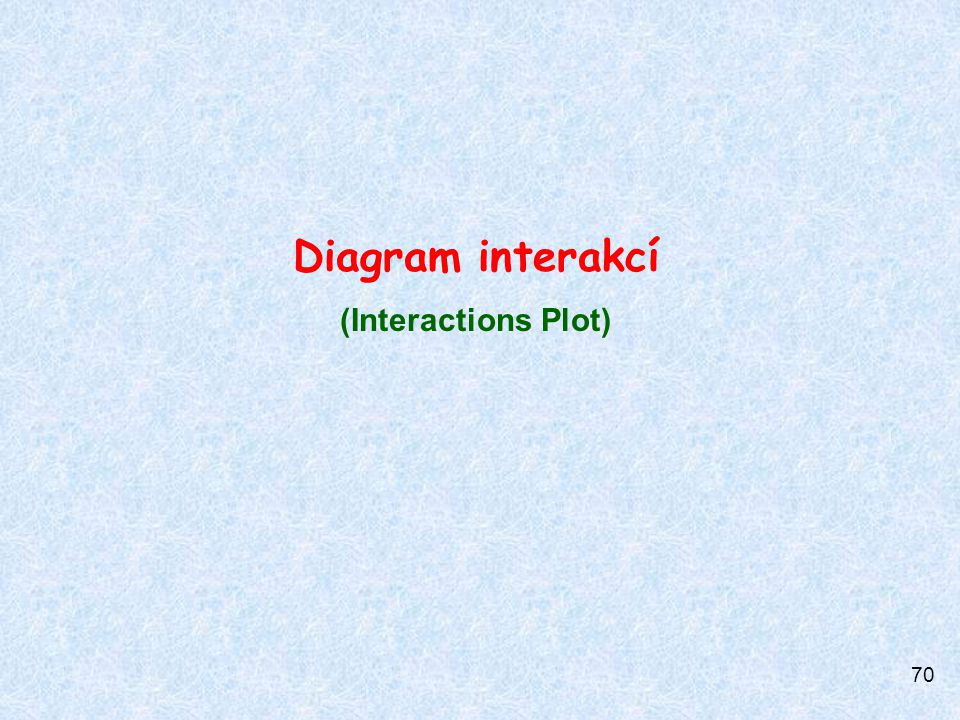 Diagram interakcí (Interactions Plot)