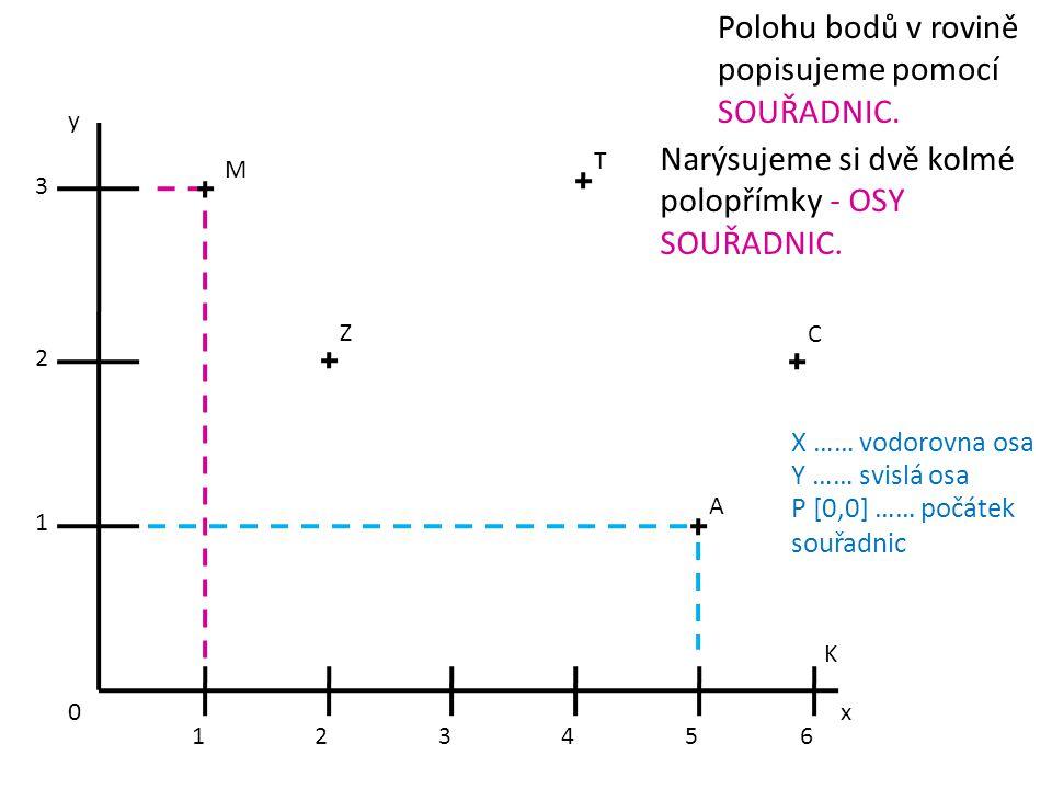 Polohu bodů v rovině popisujeme pomocí SOUŘADNIC.