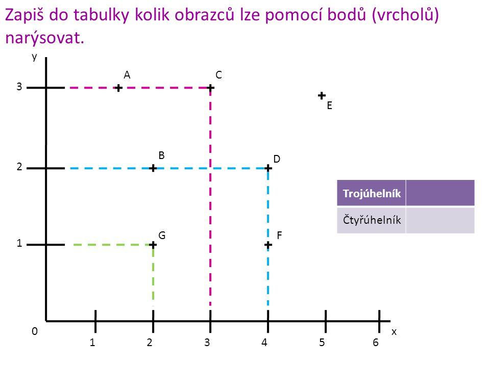 Zapiš do tabulky kolik obrazců lze pomocí bodů (vrcholů) narýsovat.