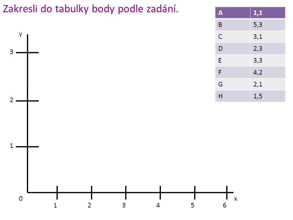 Zakresli do tabulky body podle zadání.