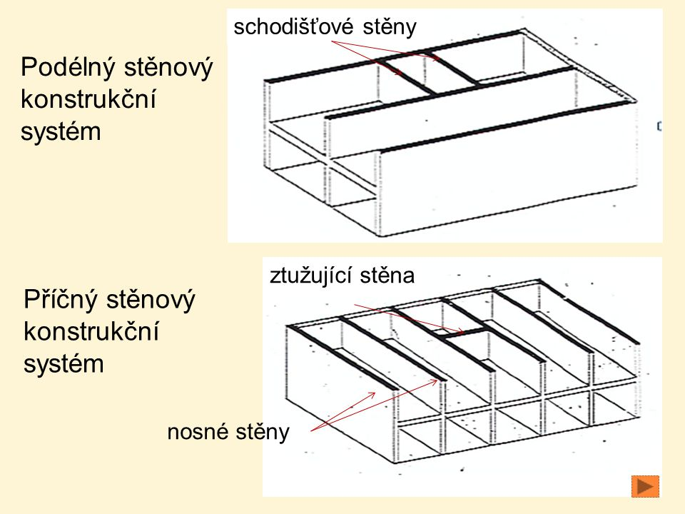 Podélný stěnový konstrukční systém Příčný stěnový konstrukční systém