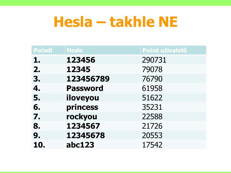 Hesla – takhle NE Pořadí. Heslo. Počet uživatelů. 1. 123456. 290731. 2. 12345. 79078. 3. 123456789.