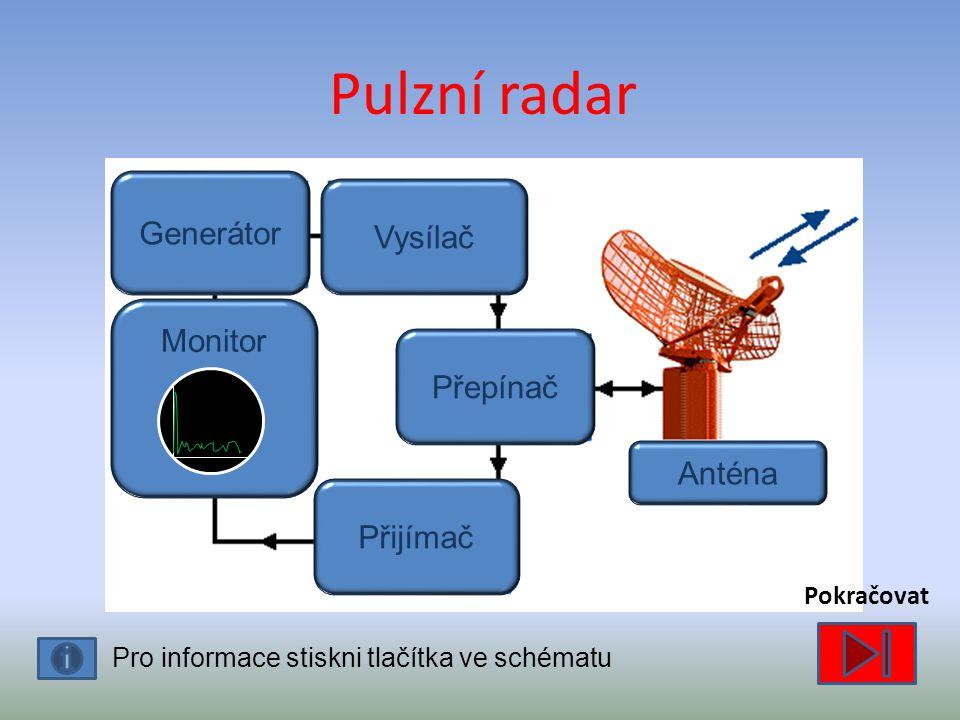 Pulzní radar Generátor Vysílač Monitor Přepínač Anténa Přijímač
