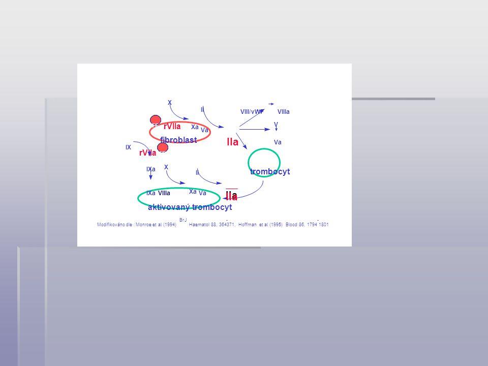IIa rVIIa fibroblast trombocyt aktivovaný trombocyt X Xa Va II VIII/