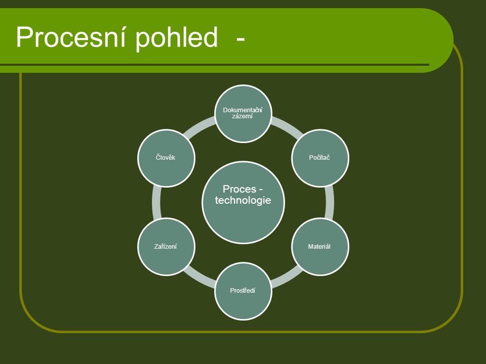 Procesní pohled - Proces - technologie Dokumentační zázemí Počítač