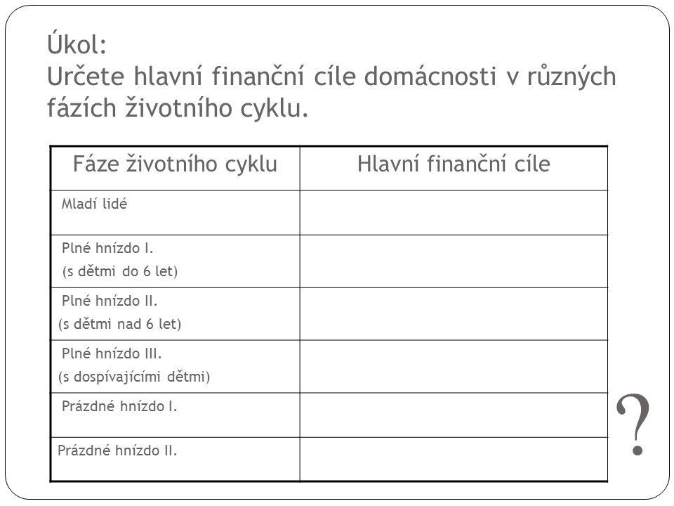 Úkol: Určete hlavní finanční cíle domácnosti v různých fázích životního cyklu.