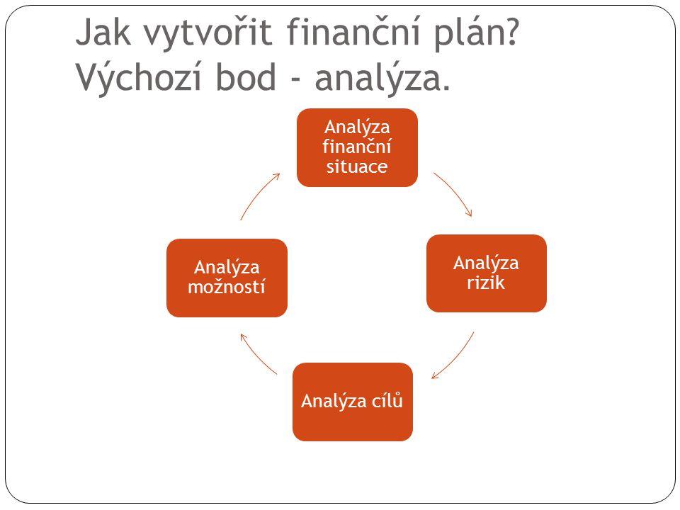 Jak vytvořit finanční plán Výchozí bod - analýza.