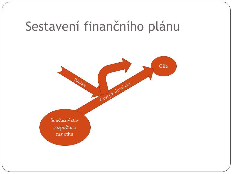 Sestavení finančního plánu