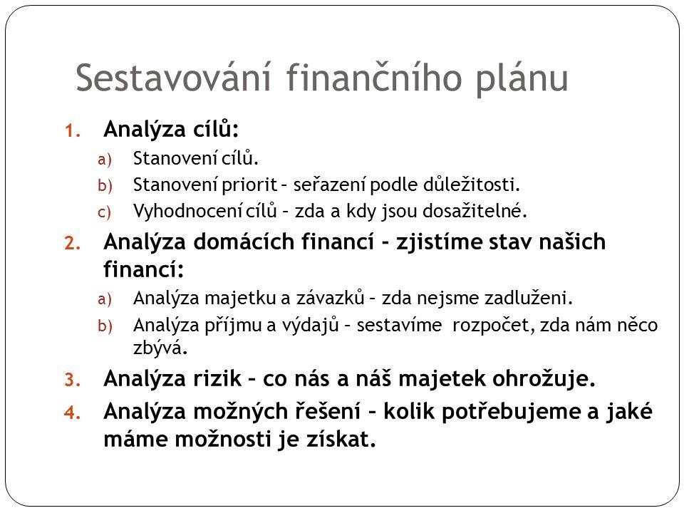 Sestavování finančního plánu