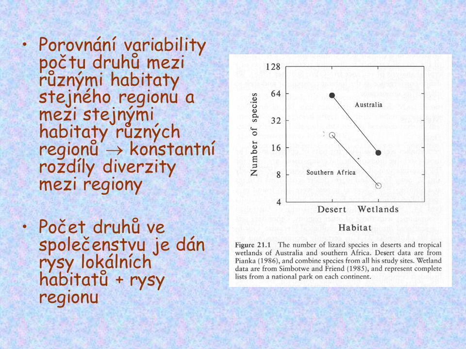 Porovnání variability počtu druhů mezi různými habitaty stejného regionu a mezi stejnými habitaty různých regionů  konstantní rozdíly diverzity mezi regiony