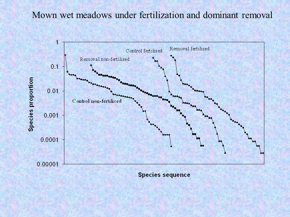 Mown wet meadows under fertilization and dominant removal