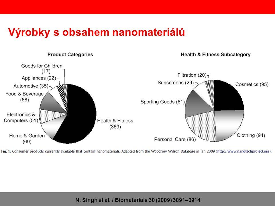 Výrobky s obsahem nanomateriálů