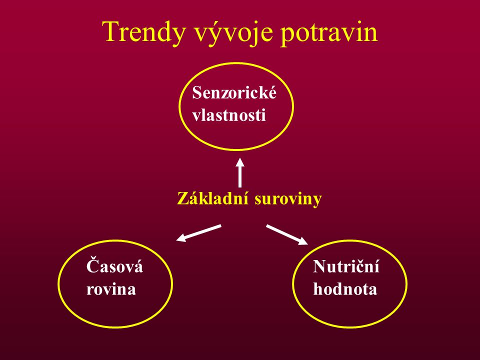 Trendy vývoje potravin