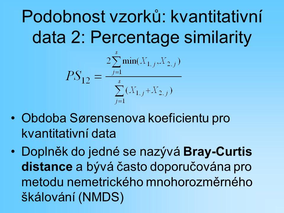 Podobnost vzorků: kvantitativní data 2: Percentage similarity