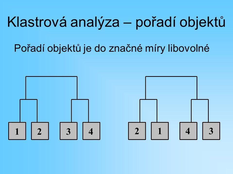 Klastrová analýza – pořadí objektů