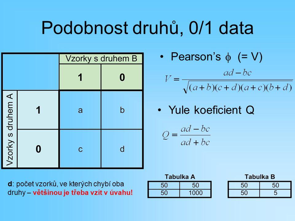 Podobnost druhů, 0/1 data Pearson's f (= V) Yule koeficient Q