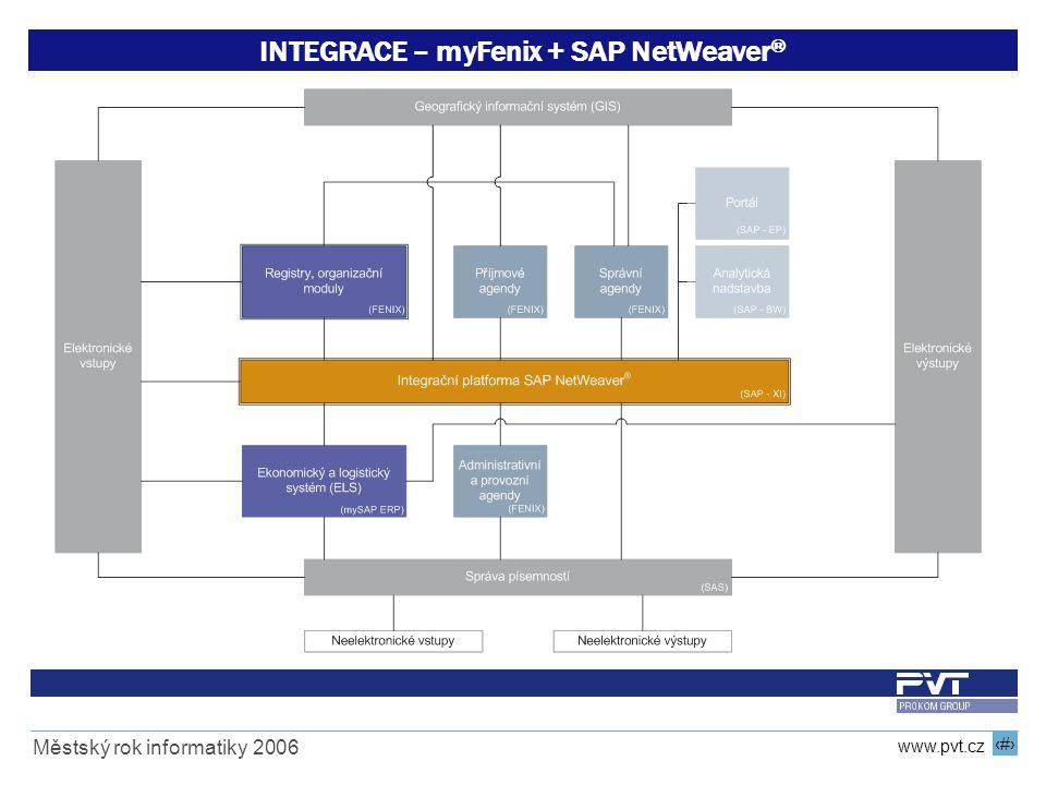 INTEGRACE – myFenix + SAP NetWeaver®