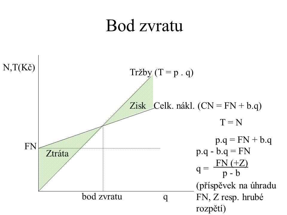 Bod zvratu N,T(Kč) Tržby (T = p . q) Zisk Celk. nákl. (CN = FN + b.q)