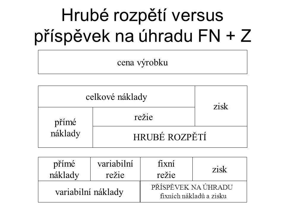Hrubé rozpětí versus příspěvek na úhradu FN + Z