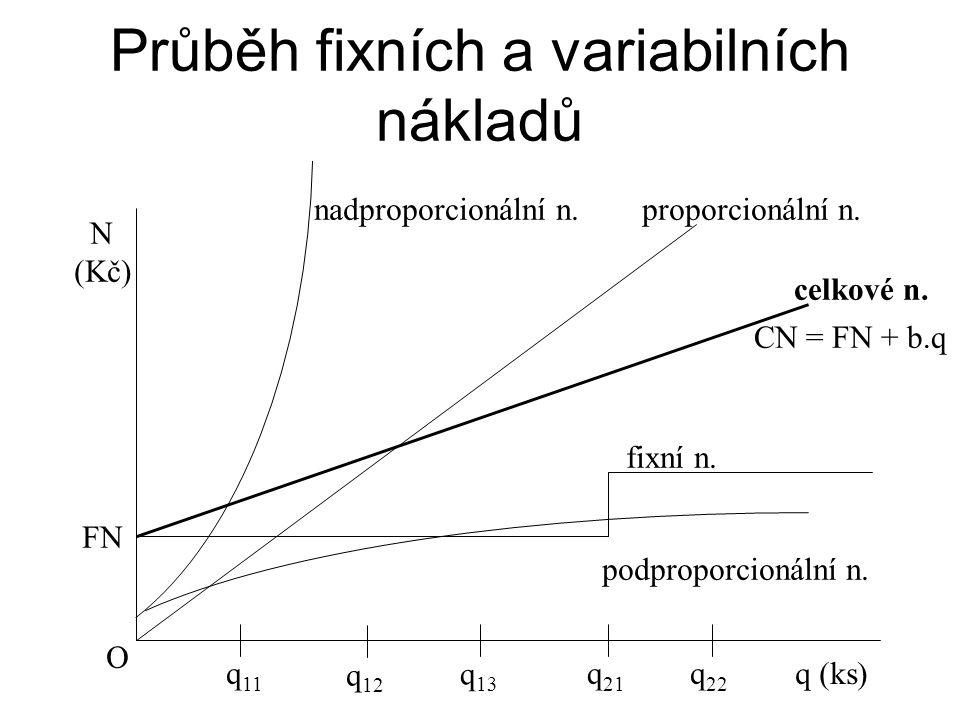 Průběh fixních a variabilních nákladů