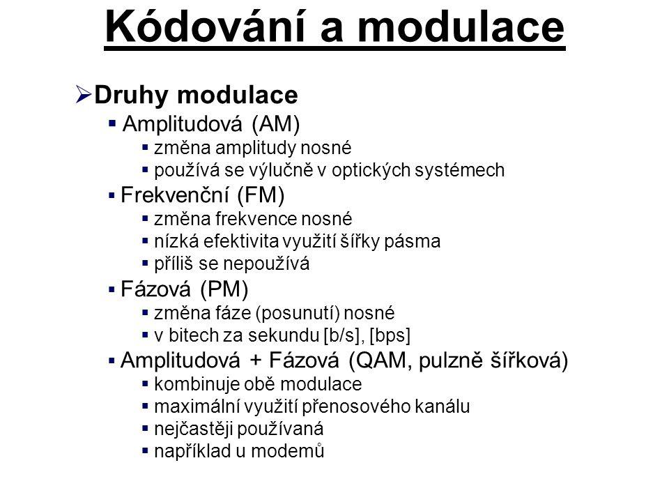 Kódování a modulace Druhy modulace Amplitudová (AM)