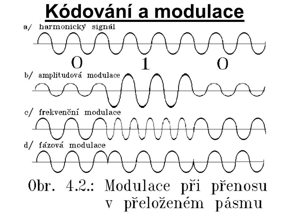 Kódování a modulace