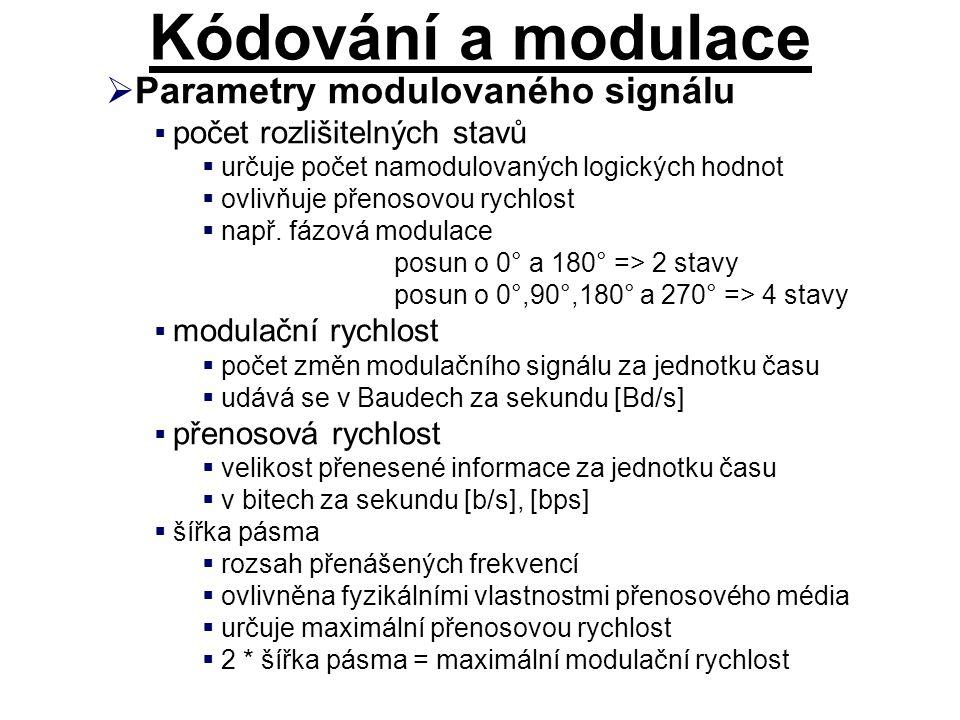 Kódování a modulace Parametry modulovaného signálu