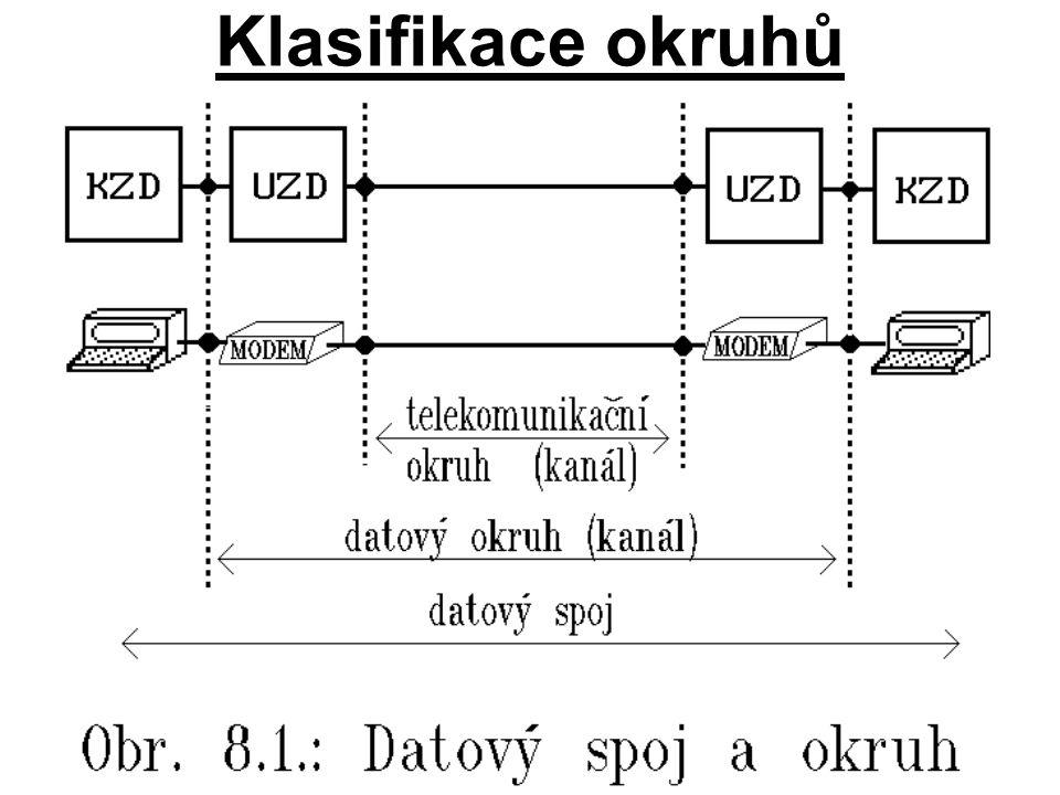 Klasifikace okruhů