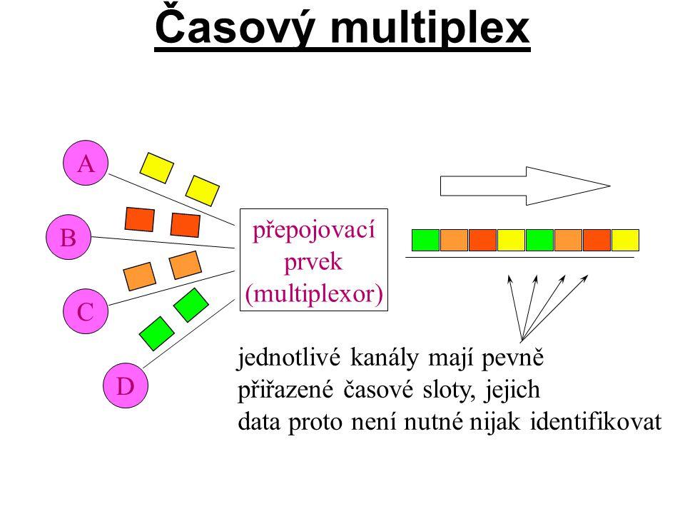 Časový multiplex A přepojovací B prvek (multiplexor) C