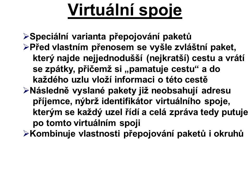 Virtuální spoje Speciální varianta přepojování paketů