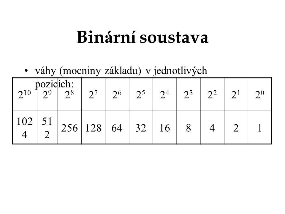 Binární soustava váhy (mocniny základu) v jednotlivých pozicích: 210