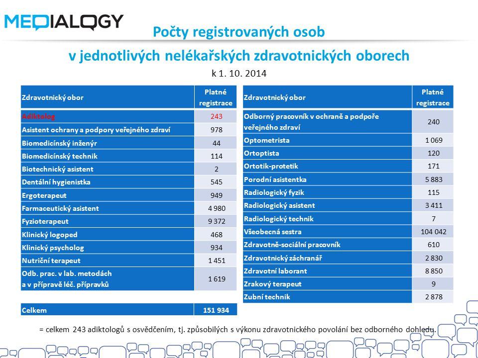 Počty registrovaných osob v jednotlivých nelékařských zdravotnických oborech k 1. 10. 2014