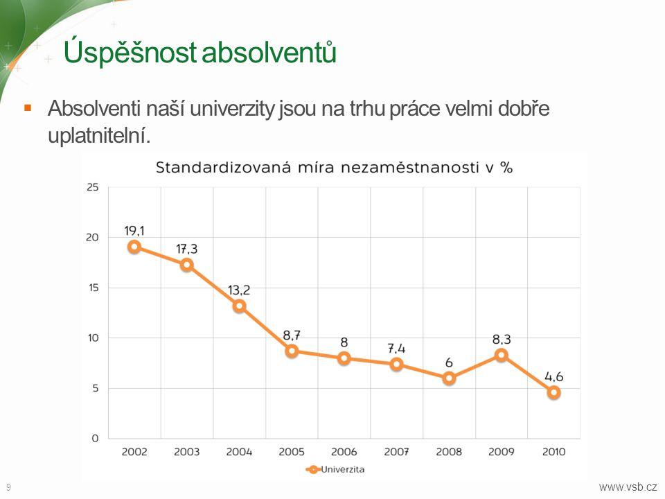 Úspěšnost absolventů Absolventi naší univerzity jsou na trhu práce velmi dobře uplatnitelní.